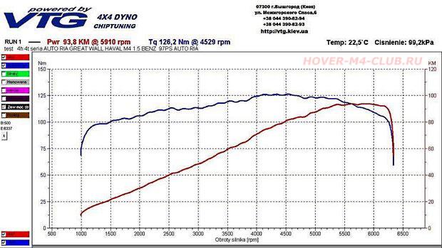 Мощность и крутящий момент двигателя Hover M4 GW4G15